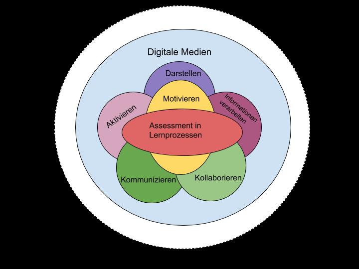 Darstellung von Marinus, E., Prasse, D., & Iten, G. (von den Studierenden angepasst)