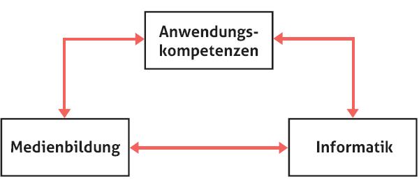 lehrplanbereiche.png